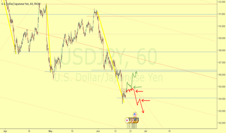 USDJPY: Continuation of trend