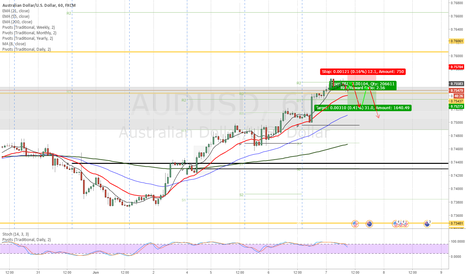 AUDUSD: AUD/USD  Limit sell at 4hr & Daily resistance 1st attempt