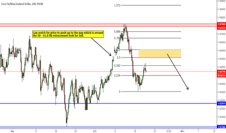 EURNZD: Short into the gap retracement