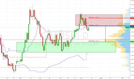 GBPUSD: GBP/USD | Sell Limit 1.3377 (Target 1.3177)