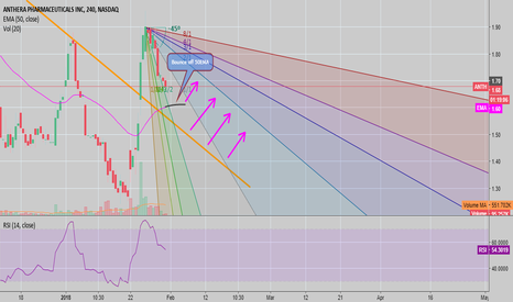 ANTH: ANTH - Trend Analysis + Gann Fan (LONG)