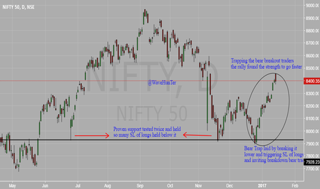 NIFTY: Know Why this NIFTY rally is fast & furious !!