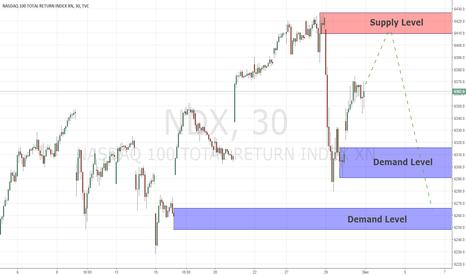 NDX: Key Levels NASDAQ 1/12/17