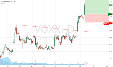 VOXX: LONG VOXX FROM SMALL BASE