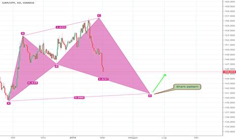 GBPJPY: GBP/JPY shark pattern