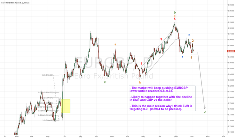 EURGBP: The main reason why I think EUR targets 0.9