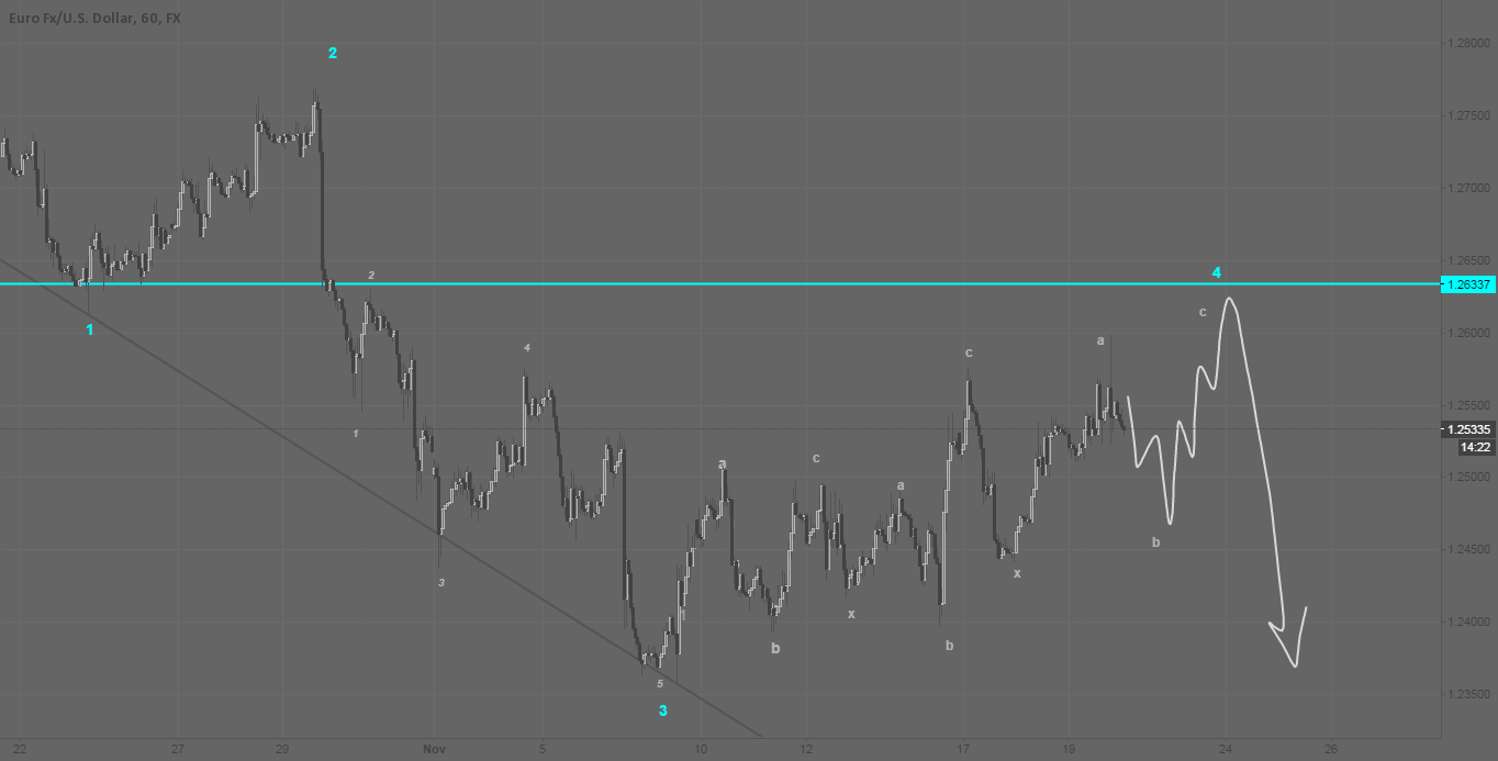 eur/usd Hourly Candle - Elliott Count