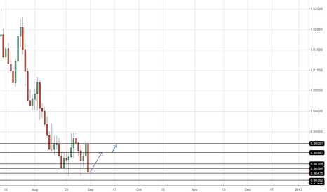 USDCAD: USDCAD Long Good Support