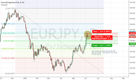 EURJPY: EURJPY SHORT DAILY TF
