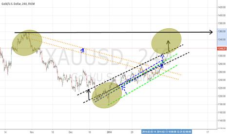 XAUUSD: gold is go to big tobo