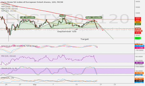 EUSTX50: H&S Being Completed on Eurostoxx50