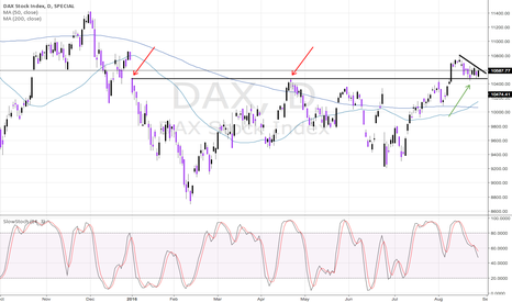 DAX: DAX - Bullish Continuation Descending Triangle
