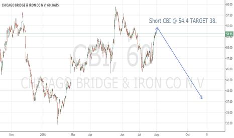 CBI: CBI Shorting Opportunity