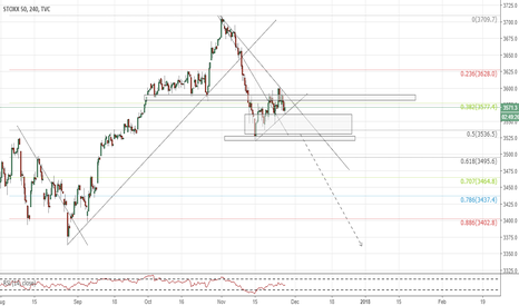 SX5E: EUR STOXX50 (4hr chart). Sell the break of confluence.