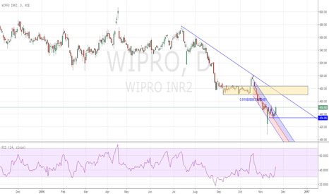 WIPRO: 3 outside out Wipro long