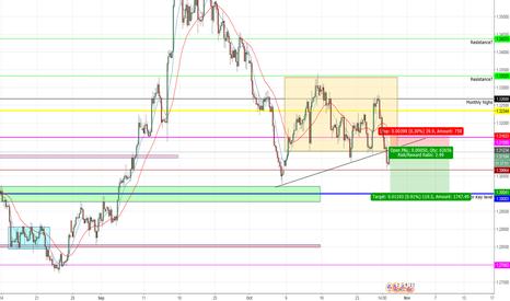 GBPUSD: GBP/USD short.