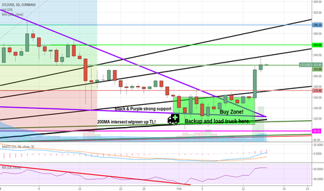LTCUSD: Litecoin nearing significant resistance. Your levels.