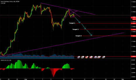EURCHF: Flag is broken and I see the following scenario play out