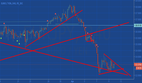 EURJPY: Triangle formation EUR/JPY