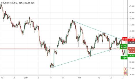 GBPJPY: Triangulo descendente + pullback