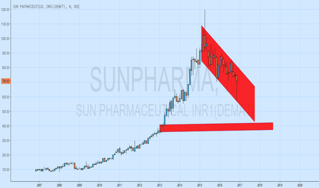 SUNPHARMA: BEARISH FOR LONGER TERM