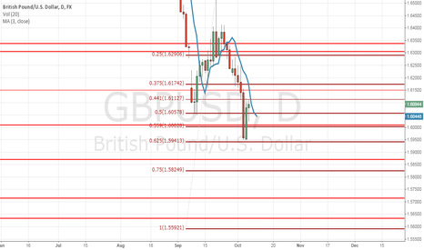 GBPUSD: Selling the bounce