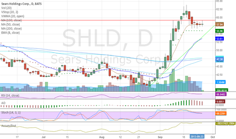 SHLD: Inside Day breakout rejection earlier. Doesn't close well