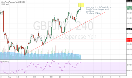 GBPJPY: SHORT ON PIN BAR OF GBPJPY