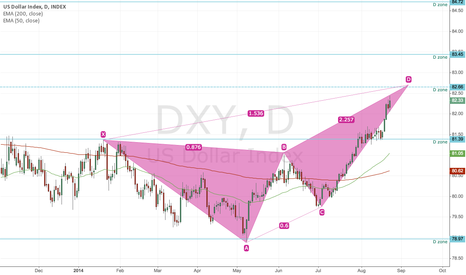 DXY: Potential Bearish Deep Crab on DXY