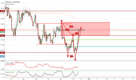 AUDCAD: BEARISH CYPHER ON AUDCAD. TOOK IT'S SWEET TIME!
