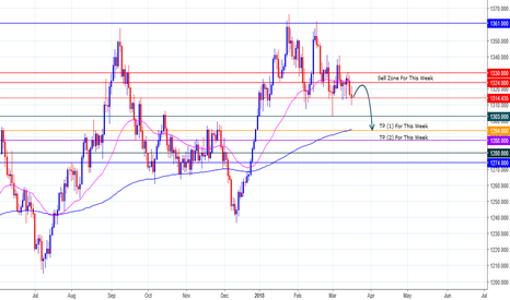 XAUUSD: XAUUSD Update Opinion! For Week.....