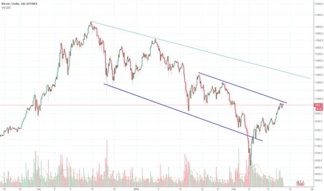 BTCUSD: BTCUSD-hurdle at 10300$ ...after that 12000+