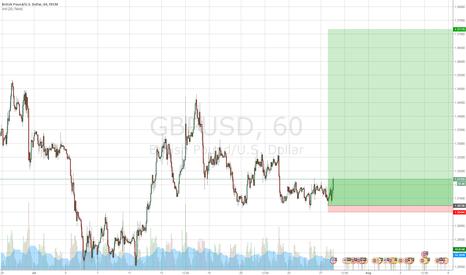 GBPUSD: Entered LONG GBPUSD (Great R/R ratio)