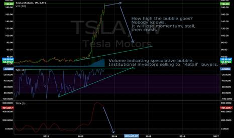 TSLA: TSLA early stall signs