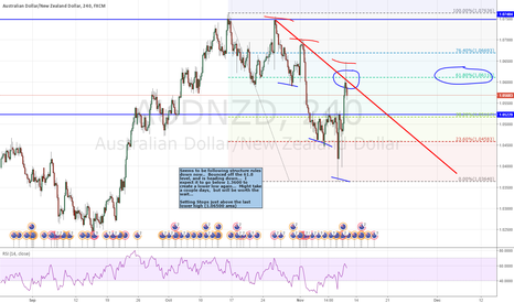 AUDNZD: Bounced off 61.8,  heading down to make lower low...