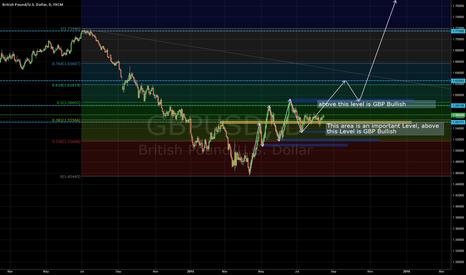 GBPUSD: GBP very intresting