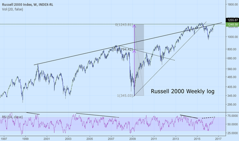 IUX: Russell 2000.  Another chart suggesting a good time for reversal