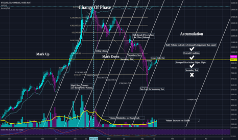 BTCUSD: The Trend: EP4 -- Boring Opportunities
