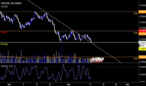 AUDUSD: AUDUSD Analysis