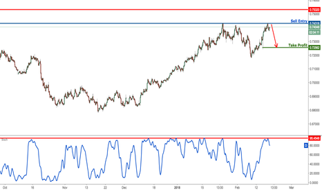 NZDUSD: NZDUSD is testing major resistance, watch for a reversal