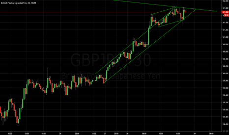 GBPJPY: GBPJPY 30 min Curious Formation
