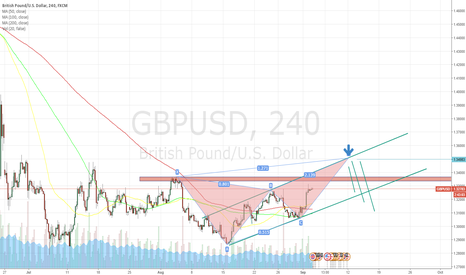 GBPUSD: Potential Long then Short GBP USD