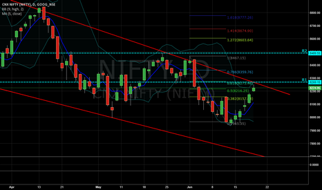 NIFTY: NIFTY AT CRUCIAL RESISTANCE FOR SHORT TERM