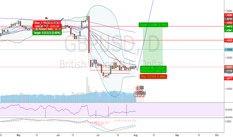 GBPUSD: Looking for long