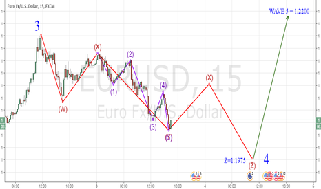 EURUSD: CORRECTIONS WAVES