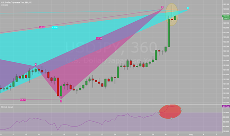 USDJPY: USD/JPY 6 hr pin bar with overbought rsi at pattern completion