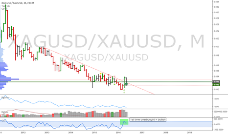 XAGUSD/XAUUSD: XAG/XAU: Long silver and short gold long term