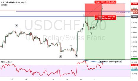 USDCHF: Bearish divergence