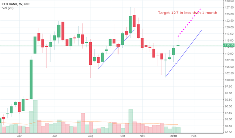 FEDERALBNK: Federal Bank -Short term target