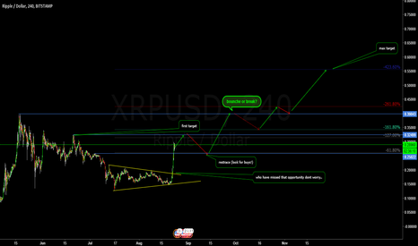XRPUSD: Let that Cryptocurrency Move